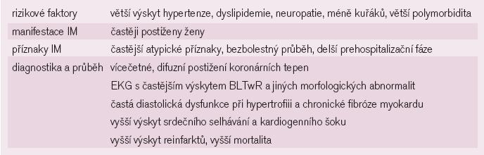 Diabetes a zvláštnosti klinického průběhu AIM.