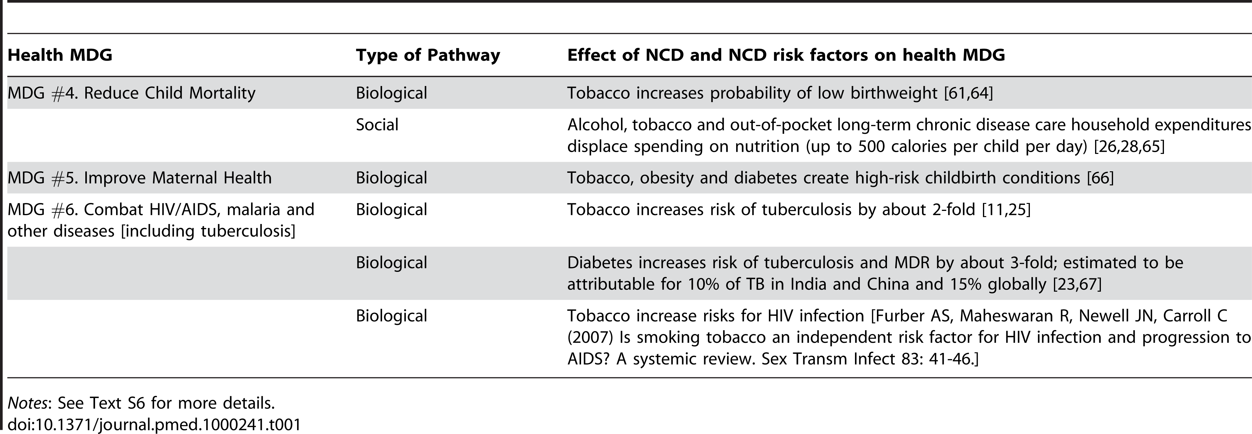 Selected Effects of NCDs and injuries and their risk factors on health MDGs.