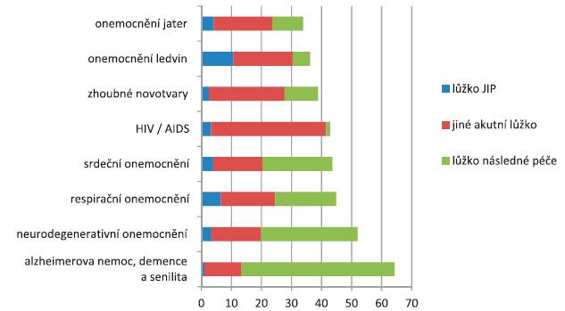 Hospitalizační historie (průměrný počet dnů hospitalizace) v posledním roce života podle diagnóz (zdroje: ÚZIS, LPZ 2011−2013, NRHOSP 2011−2013)