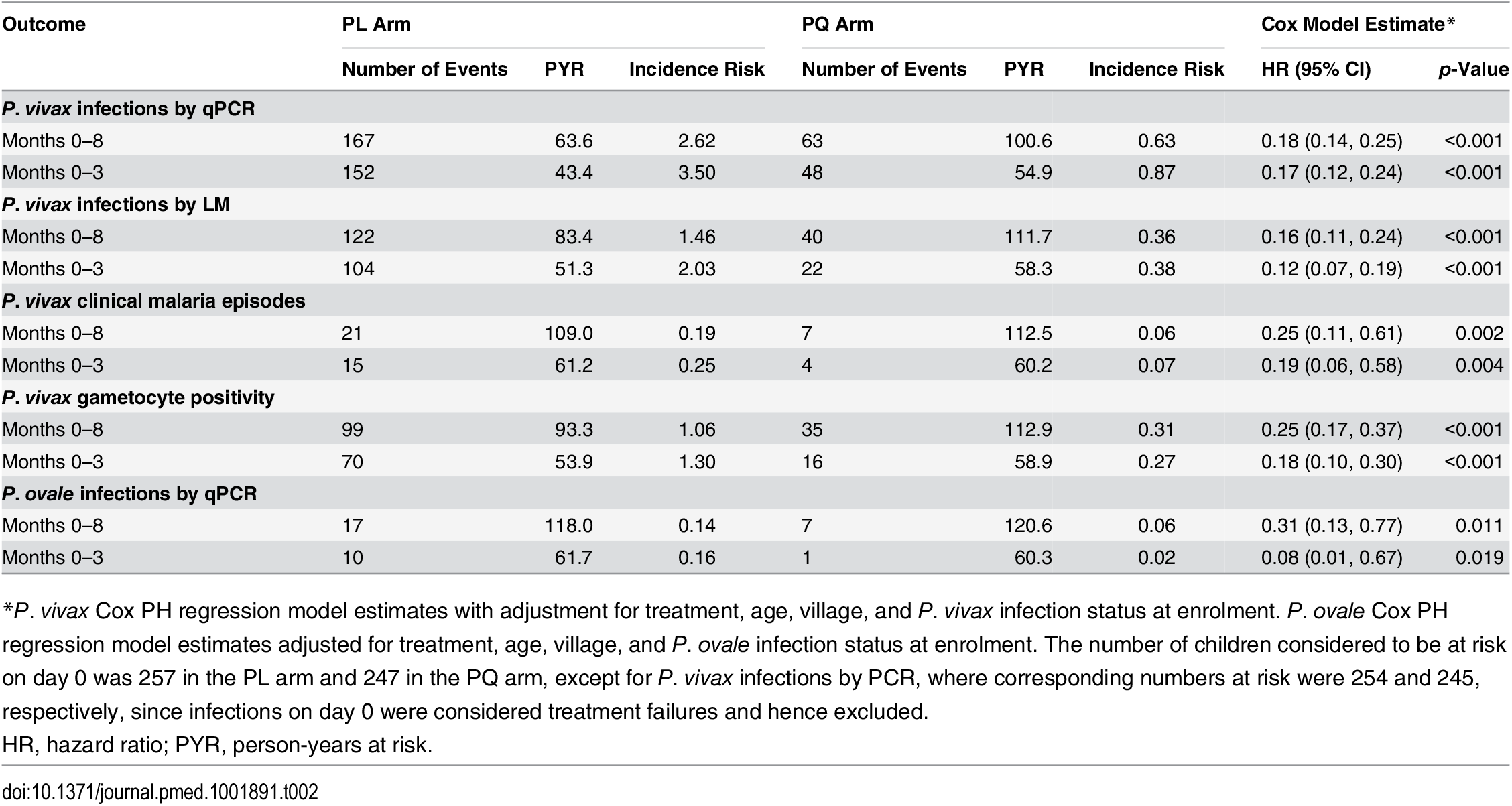 Incidence of first (or only) <i>P</i>. <i>vivax</i>/<i>P</i>. <i>ovale</i> re-infections, <i>P</i>. <i>vivax</i> clinical malaria episodes, and <i>P</i>. <i>vivax</i> gametocyte positivity in treatment groups during the entire 8-mo follow-up period and during the first 3 mo of follow-up.