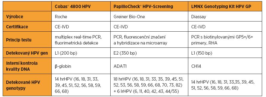 Srovnání základních charakteristik použitých detekčních metod. HrHPV podtypy detekované všemi třemi detekčními metodami jsou označeny tučným písmem