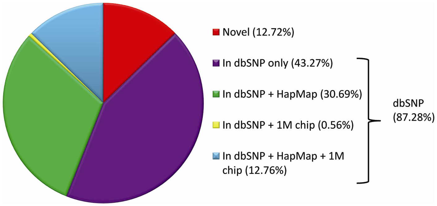 Average per-genome overlap between SNVs in genomic databases and SNVs identified by whole-genome sequencing.