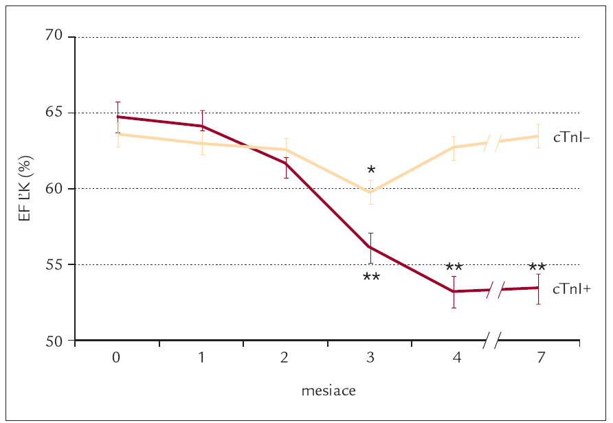 EF ĽK pred liečbou a počas 7 mesačného sledovania cTnI pozitívnych (cTnI+, cTnI > 0,4 ng/ml) a cTnI negatívnych (cTnI–, cTnI ≥ 0,4 ng/ml) pacientov.