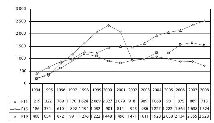 Vývoj počtu hospitalizací pro poruchy způsobené užíváním opiátů a opioidů (dg. F11), ostatních stimulancií (dg. F15) a více drog a jiných psychoaktivních látek (dg. F19) v letech 1994–2008  Fig. 8. Trends in hospitalisations due to disorders caused by the use of opiates and opioids (F11), psychostimulants (F15) and multiple drugs and other psychoactive substances (F19) in 1994–2008