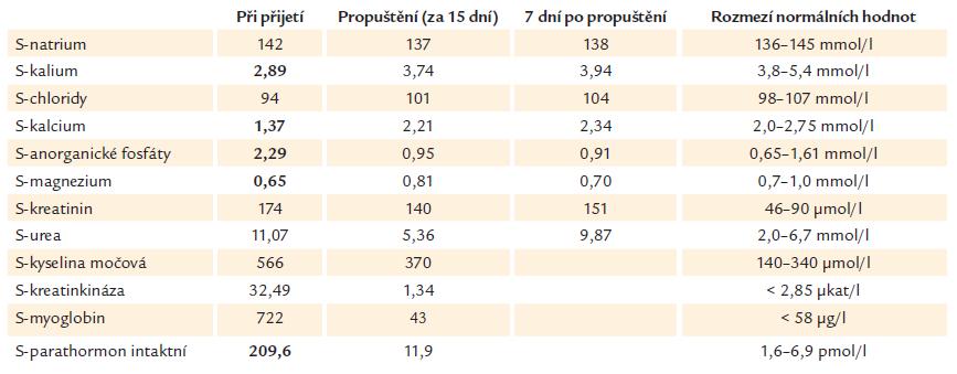 Vývoj laboratorních hodnot u pacientky s minerálovým rozvratem navozeným natrium-fosfátovým projímadlem.