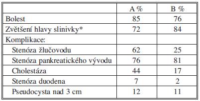 Indikace k výkonům při CHP Tab. 3: Indications for interventions in CHP