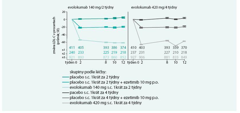 Změny v LDL-cholesterolu (v %) u jednotlivých léčebných režimů ve vybraných týdnech sledování