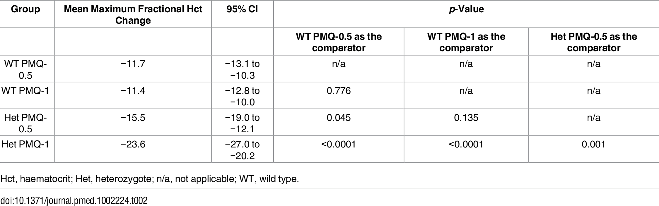 Comparison of the mean maximum individual fractional haematocrit reductions between G6PD heterozygous and wild-type females taking PMQ-1 or PMQ-0.5 not adjusted for initial parasitaemia.