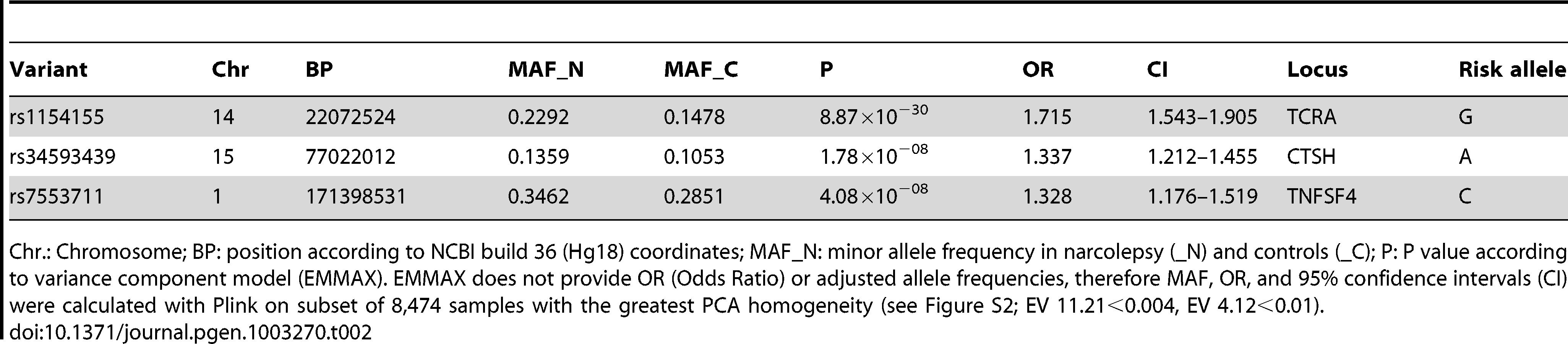 Non-HLA narcolepsy risk variant loci reaching genome-wide significance.