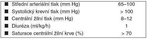 Hemodynamické cíle během terapeutické hypotermie