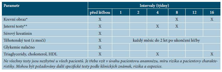 Doporučené kontroly před zahájením léčby acitretinem a v jejím průběhu