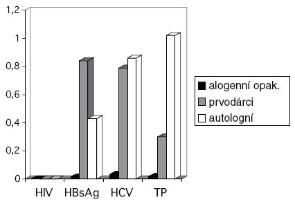 Záchyt pozitivit v povinných mikrobiologických testech v roce 2008. Vysvětlivky: jedná se o pozitivity konfirmované v NRL; HCV = virus hepatitidy C; TP = protilátky proti původci syfilis; uvedeno v promilích