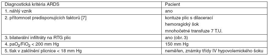 Diagnostická kritéria ARDS [6]