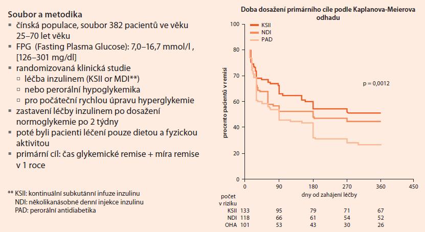 Čínská studie s časnou léčbou inzulinem – podle [15]