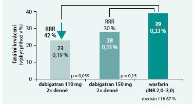 Výsledky studie RE-LY: výskyt fatálního krvácení je při srovnání s warfarinem i bez přítomnosti antidota srovnatelný nebo nižší