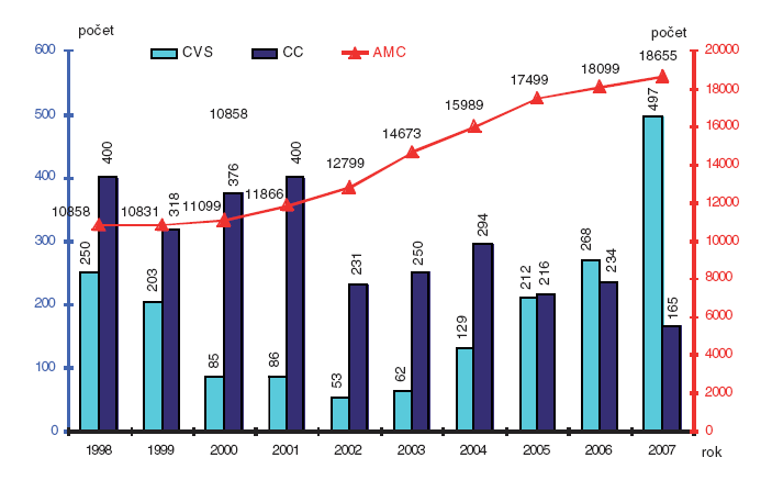 Metody invazivní prenatální diagnostiky; Česká republika, 1998–2007