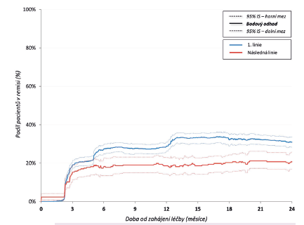 Obr. 4a Podíl pacientů v remisi při současném setrvání na léčbě adalimumabem v první a následné linii.