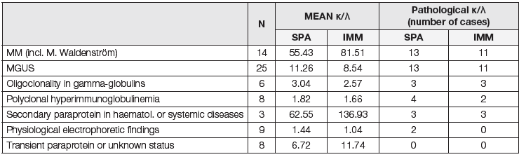 Table 4: Pathological ratio κ/λ in dg. groups – Spa<sub>PLUS</sub> vs. Immage 800 (MM = Multiple Myeloma, MGUS = Monoclonal Gammopathy of Undetermined Significance, SPA = Spa<sub>PLUS</sub> analyzer, IMM = Immage 800 analyzer)