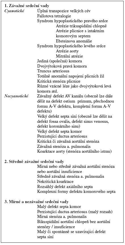 Schéma 1. Klasifikace VVV srdce podle klinické závažnosti. Upraveno podle Hoffmanna a Kaplana (Hoffman a Kaplan, 2002).