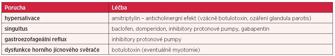 Farmakologická léčba poruch polykání u RSM (upraveno dle Prosiegel et al. (16)