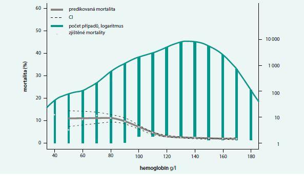Graf. Předpokládané riziko perioperačního úmrtí s ohledem na předoperační hladinu hemoglobinu. Upraveno podle [17]