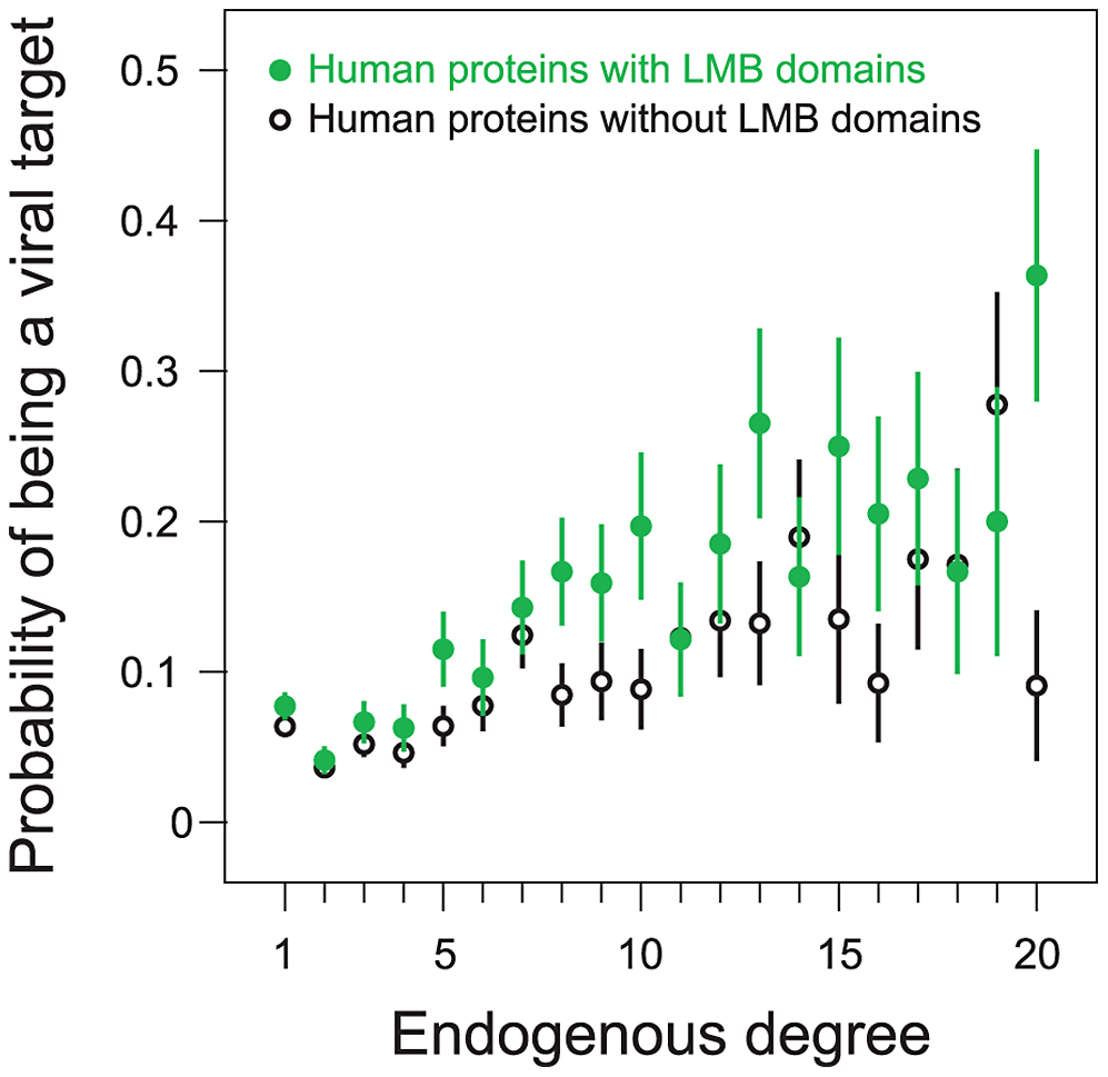 Preferential targeting of LMB domains by viruses is independent of host protein degree.