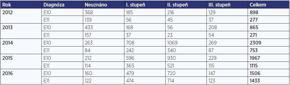 Počet posouzení zdravotního stavu pro účely průkazu osoby zdravotně postižené pro onemocnění diabetem v letech 2012–2016 (zdroj: ČSSZ, 2016)