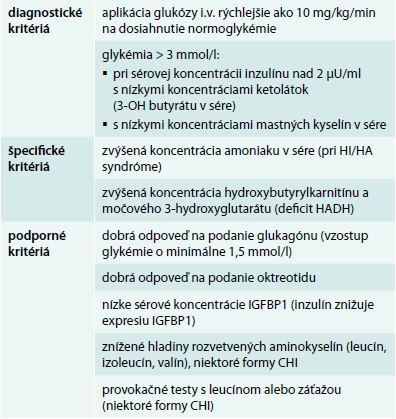 Diagnostické a podporné kritériá hyperinzulinemických hypoglykémií. Upravené podľa [7]