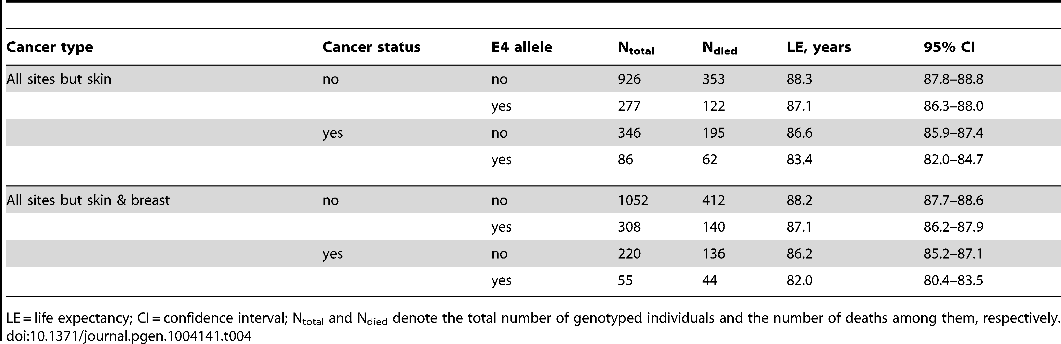 Kaplan-Meier estimates of life expectancy of the FHS and FHSO women from the more homogeneous group who were aged between 70 and 95 years at death or the end of follow up in 2008 stratified by cancer and the ApoE4 statuses.