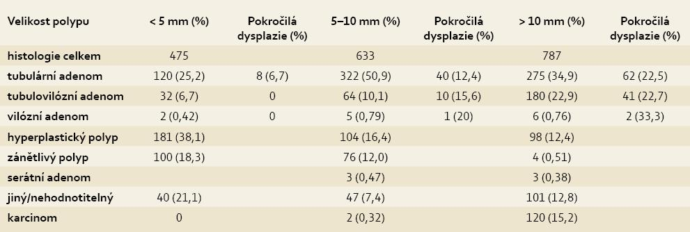 Jednotlivé histologické typy a pokročilé dysplazie v závislosti na velikosti léze. Tab. 3. Individual histological types and advanced dysplasia by lesion size.