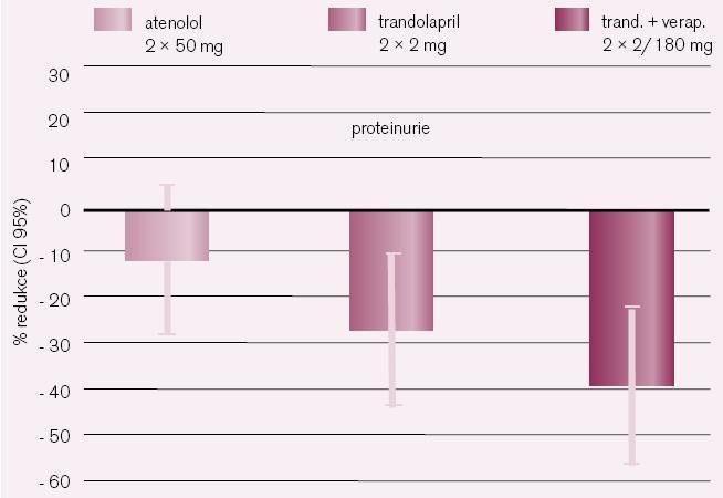 Studie PROCOPA nediabetická nefropatie.