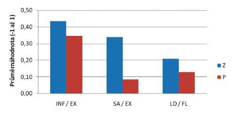 Průměrná hodnota korelačních koeficientů proximálních versus distálních svalů u zdravých probandů a pacientů. <em>Legenda:</em> SA - m. serratus anterior, INF - m. infraspinatus, LD - m. latissimus dorsi, EX - extensores antebrachii, FL - mm. flexores antebrachii, Z - zdraví, P - pacienti
