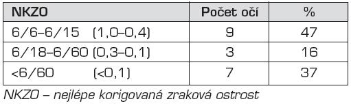 Výsledky – skupina A.