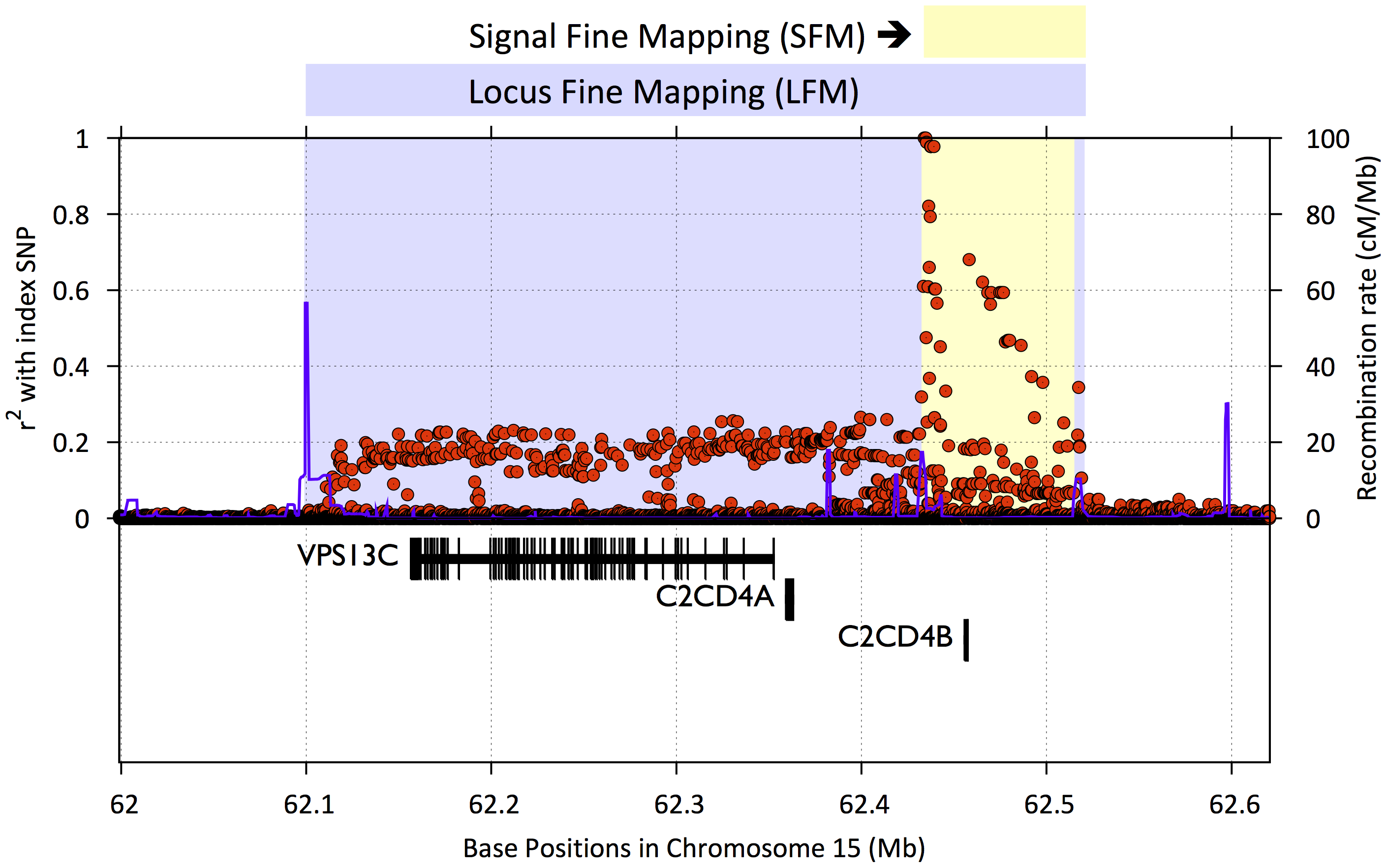 Example of signal fine mapping (SFM) and locus fine mapping (LFM) regions.