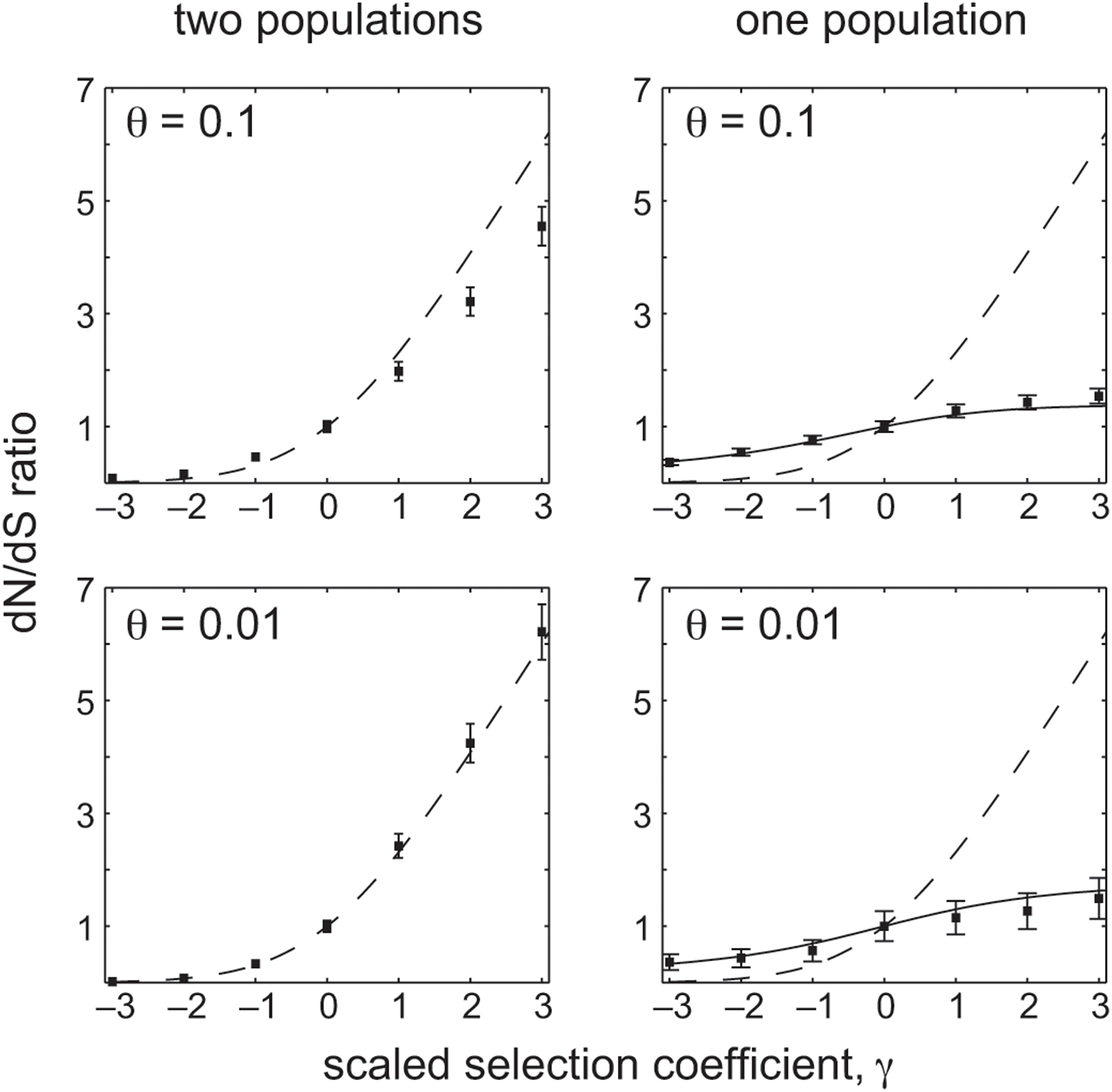 The relationship between the scaled selection coefficient, <i>γ</i>, and the dN/dS ratio in simulated Wright-Fisher populations.
