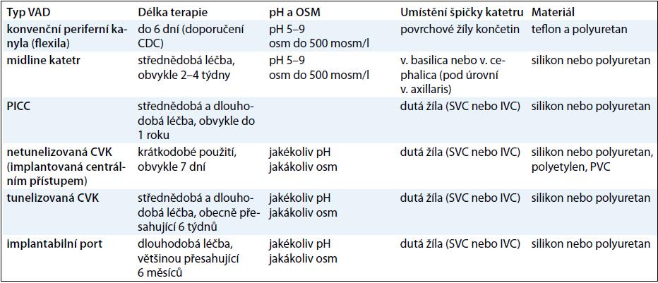 Druhy VAD (vascular access device) a jejich charakteristiky (archiv autora).