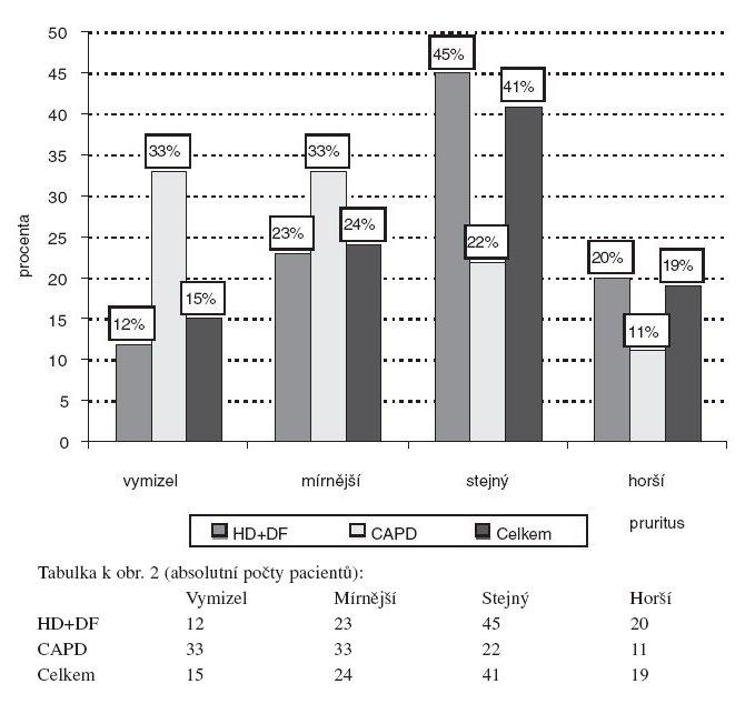 Vývoj intenzity pruritu v průběhu dialýzy podle metody očišťování krve (pouze pacienti s pruritem vzniklým současně či po začátku dialýzy). HD – hemodialýza, DF – hemodiafiltrace, CAPD – peritoneální dialýza