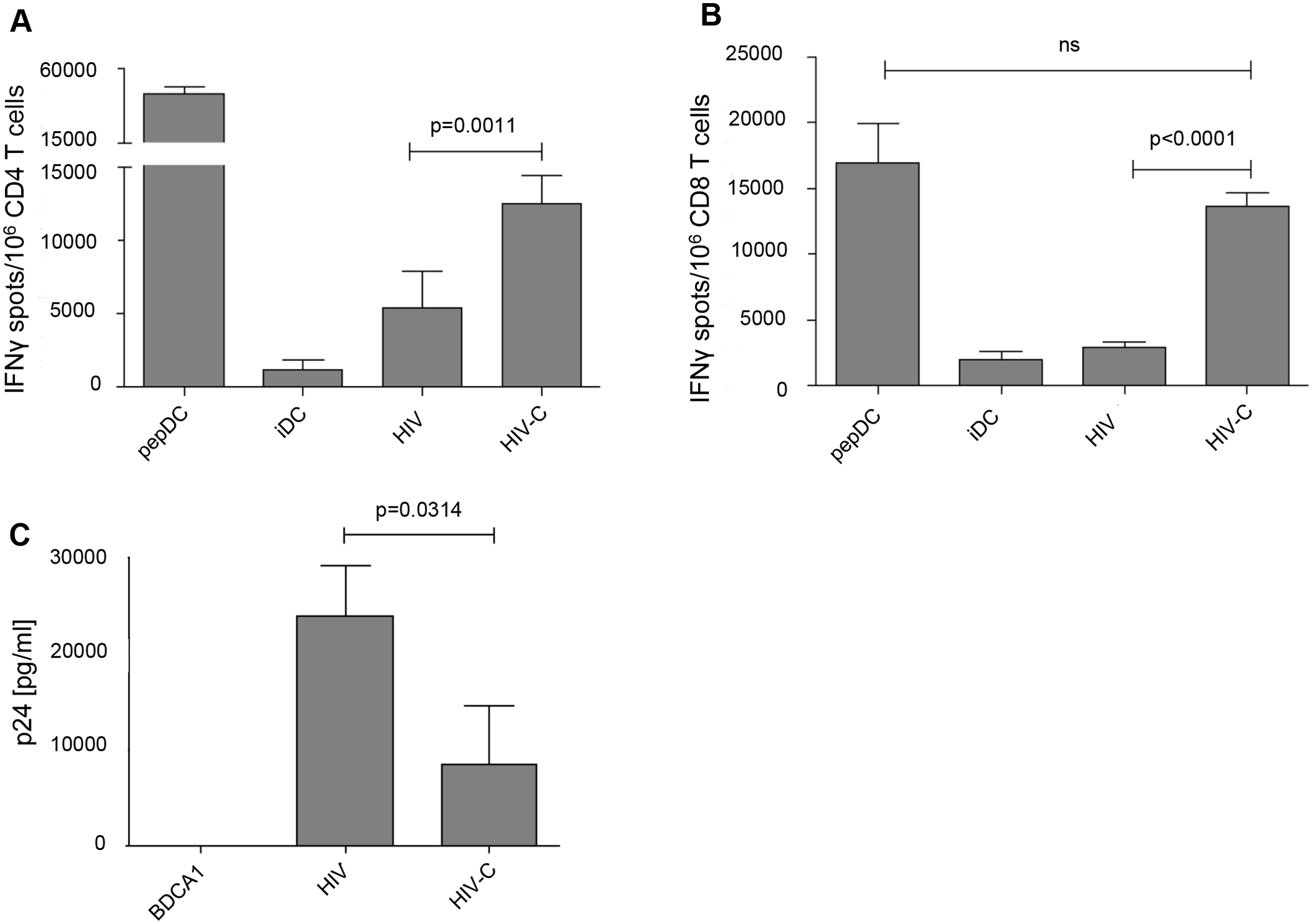 HIV-C-DCs show a significantly higher activation of specific CD4<sup>+</sup> and CD8<sup>+</sup> T cell clones and higher suppression of viral replication.