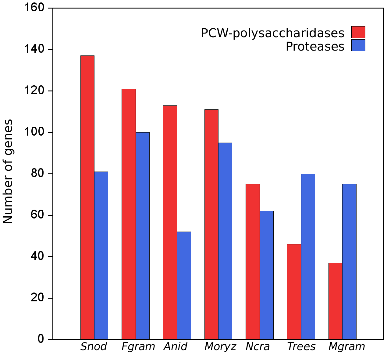 Numbers of genes for proteases and plant cell wall (PCW) degrading polysaccharidases in the genomes of seven fungi with sequenced genomes.