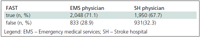 Agreement between FAST (Face Arm Speech Test) deficit evaluation by a dispatcher and physician examination in stroke patients pre-hospital and hospital (n = 2,881).