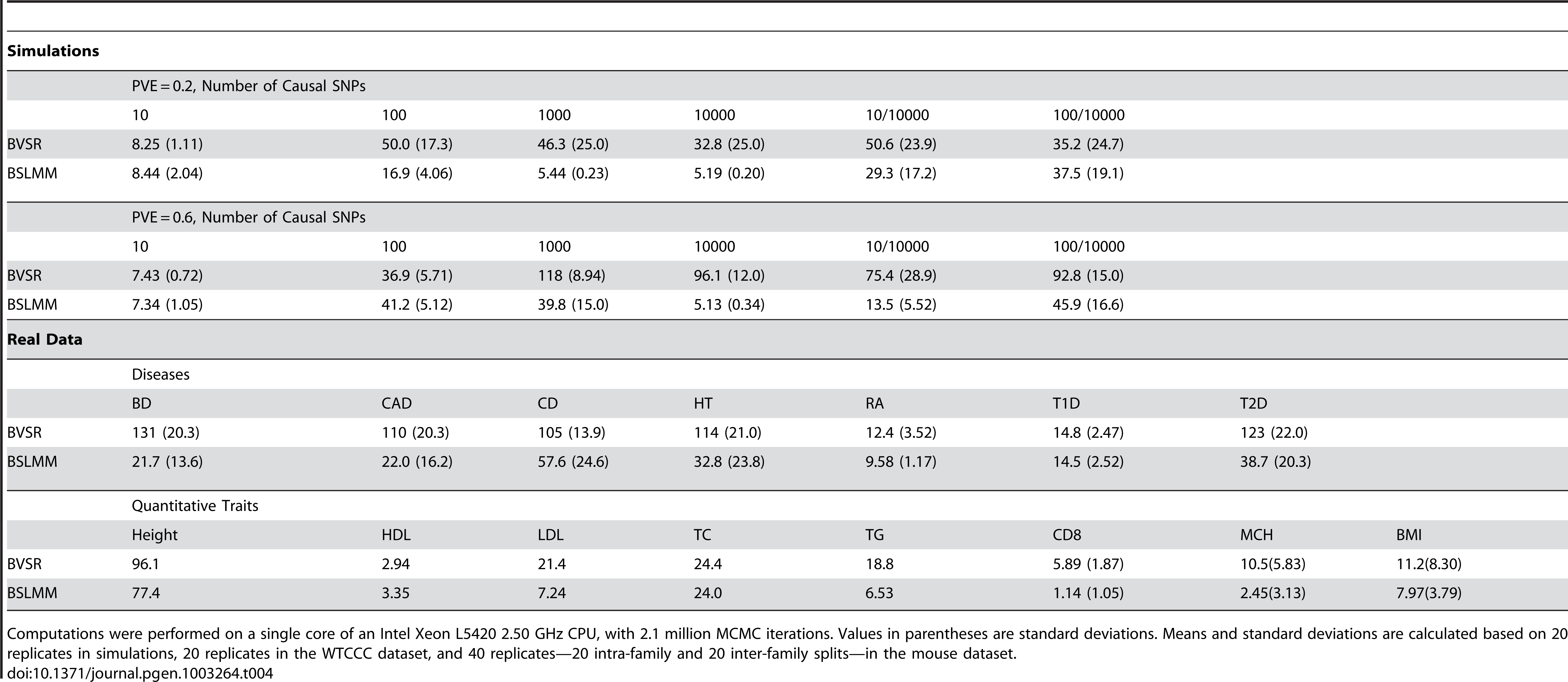 Mean computation time, in hours, of BVSR and BSLMM in all examples used in this study.