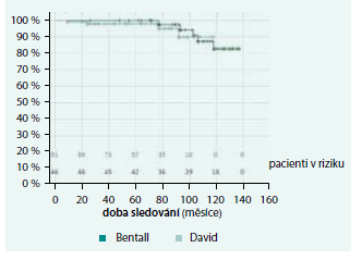 Celkové přežívání pacientů (p = 0,370)
