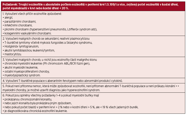 Kritéria chronické eozinofilní leukemie a hypereozinofilního syndromu podle Světové zdravotnické organizace.