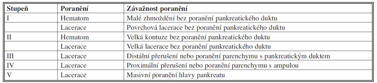 Skórovací systém poranění pankreatu (AAST)