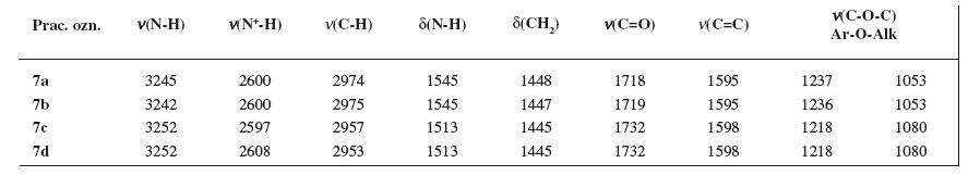 Absorpčné pásy IR spektra (v cm<sup>-1</sup>) finálnych zlúčenín 7a–7d