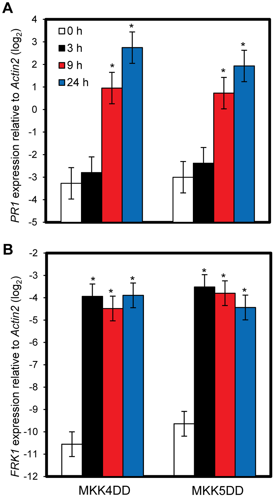 Sustained MAPK activation is sufficient for <i>PR1</i> induction.