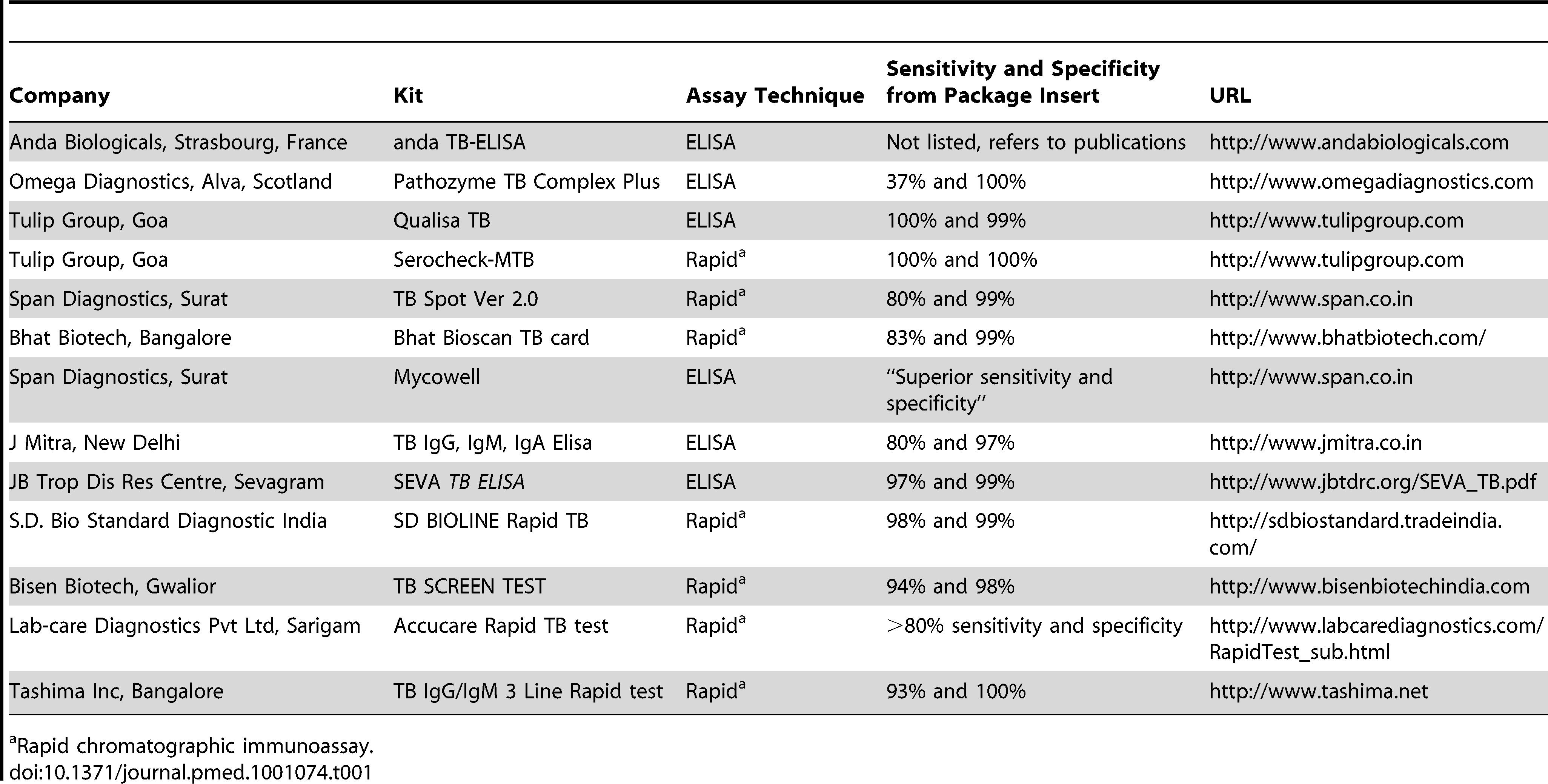 Serological assays for tuberculosis on the Indian market.