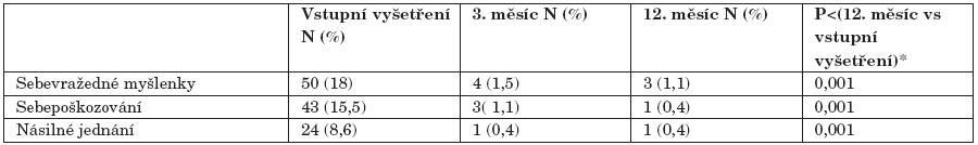Autoagresivní a heteroagresivní příznaky (ČR+SR). Vstupní vyšetření 3