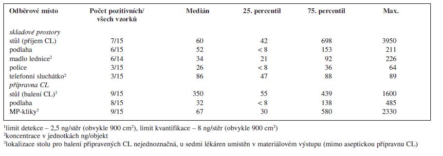 Kontaminace monitorovaných ploch a objektů v pracovním prostředí nemocničních lékáren České republiky cyklofosfamidem<sup>1</sup>