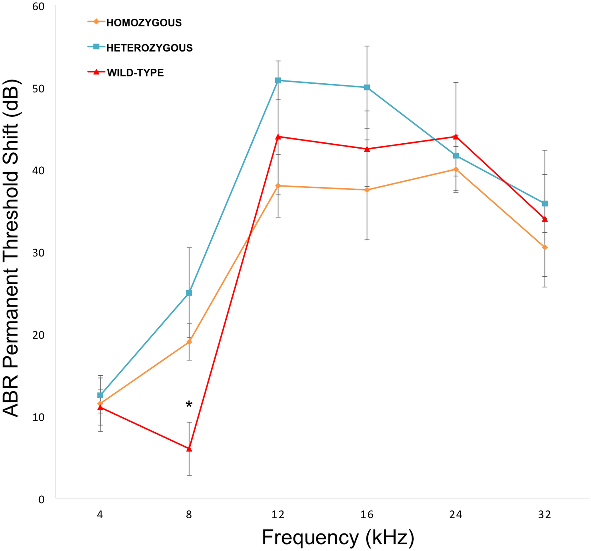 <i>Nox3</i><sup>het</sup> mice have greater PTS (permanent threshold shift) for 8 kHz.